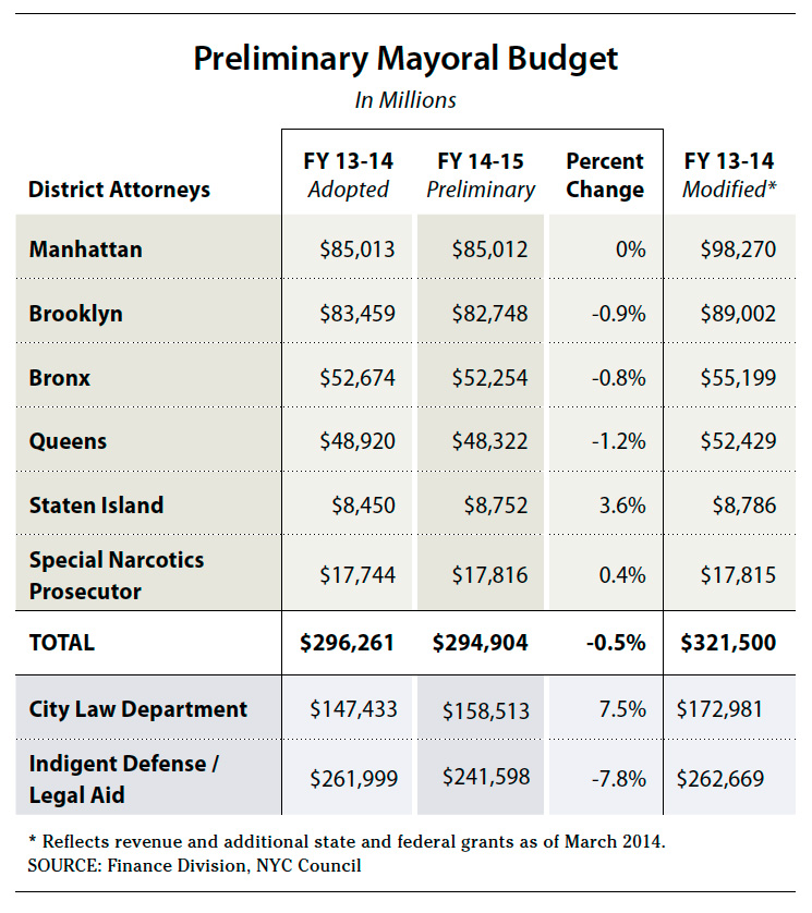 Chart: Preliminary Mayoral Budget for Fiscal Year 2014-2015