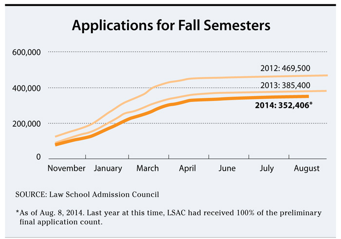 Chart: Applications for Fall Semesters. As of August 8, there were 352,406 law school applicants nationwide. There were 385,400 in 2013; and 2012 had 469,500.